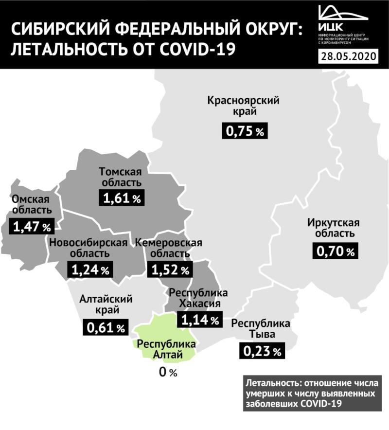 Омская область вошла в сибирский топ-3 по смертности коронавируса #Омск #Общество #Сегодня