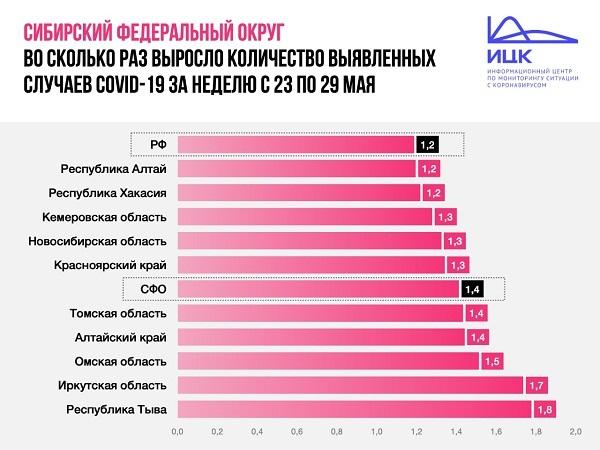 Омская область вошла в тройку регионов с самым быстрым распространением коронавируса #Новости #Общество #Омск