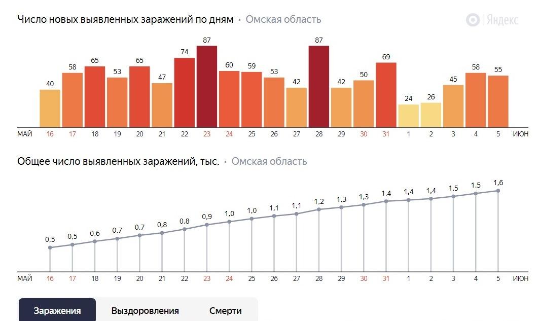 Омский минздрав: пик коронавируса в регионе пройден #Новости #Общество #Омск