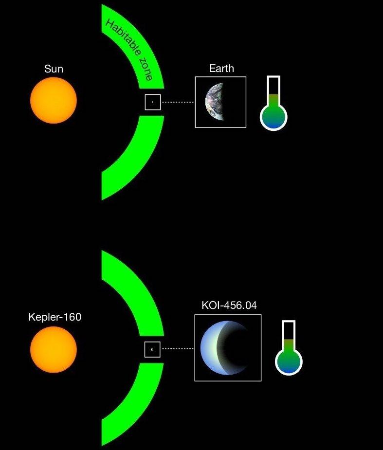 """Открытие"""" возможной» планеты вокруг звезды, похожей на солнце"""