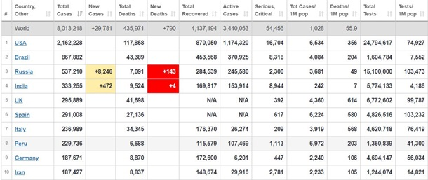Коронавирус в мире 15 июня 2020 - обнаружено 8 013 218 случаев COVID-19