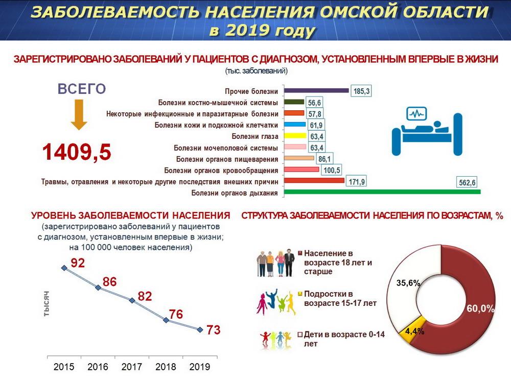 Чем болеют омичи и кто их лечит? #Новости #Общество #Омск