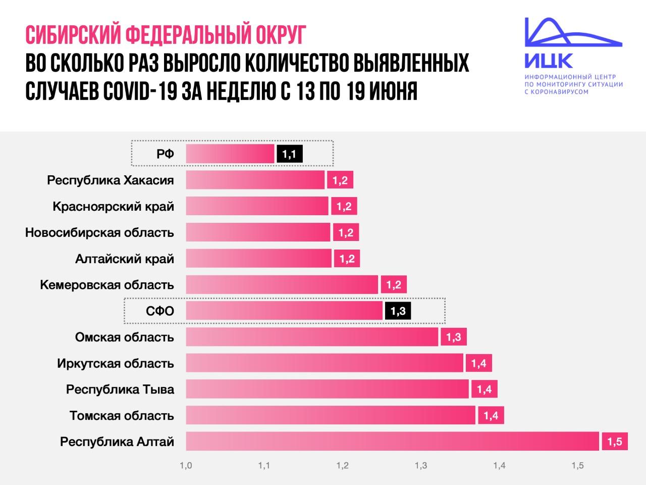 За неделю число больных коронавирусом в Омской области выросло на 30 % #Новости #Общество #Омск