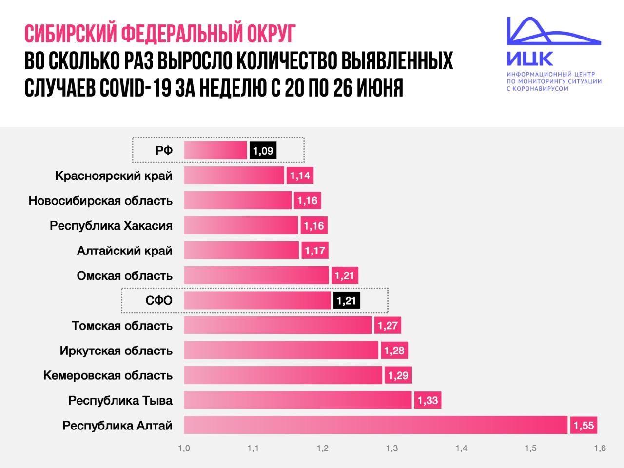 В Омской области число «коронавирусных» больных выросло на 20 % за неделю #Омск #Общество #Сегодня