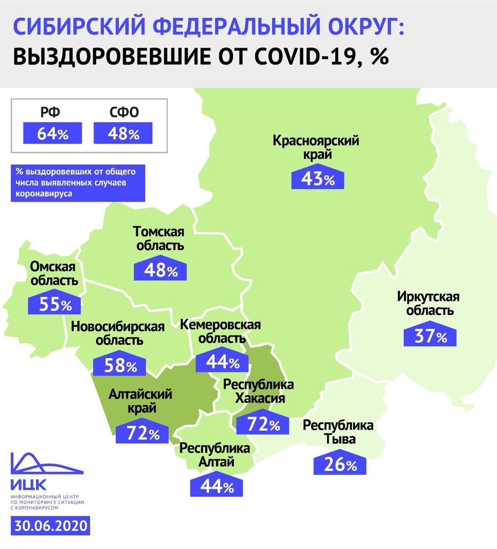 В Омской области выздоровело почти 55 % пациентов с коронавирусом #Новости #Общество #Омск