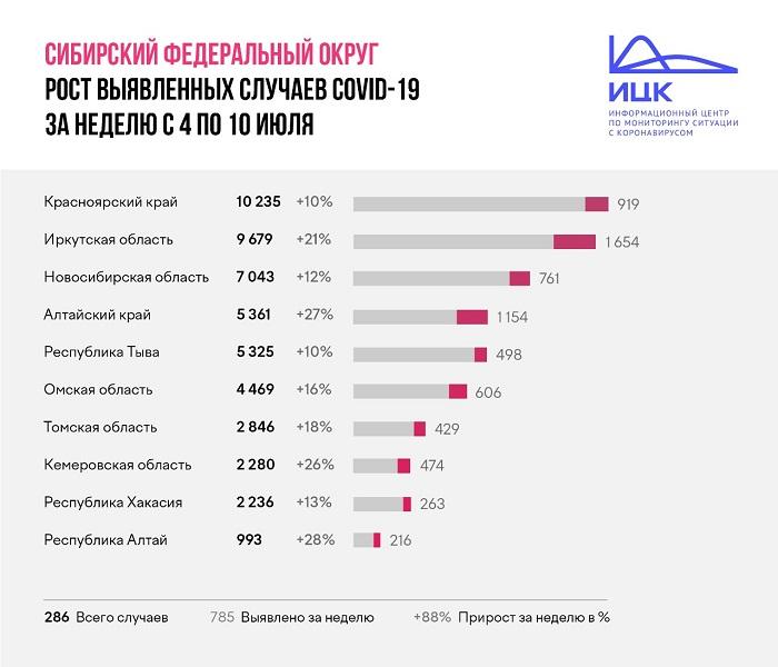 Коронавирус в Омской области распространяется в два раза быстрее, чем в целом по стране #Омск #Общество #Сегодня
