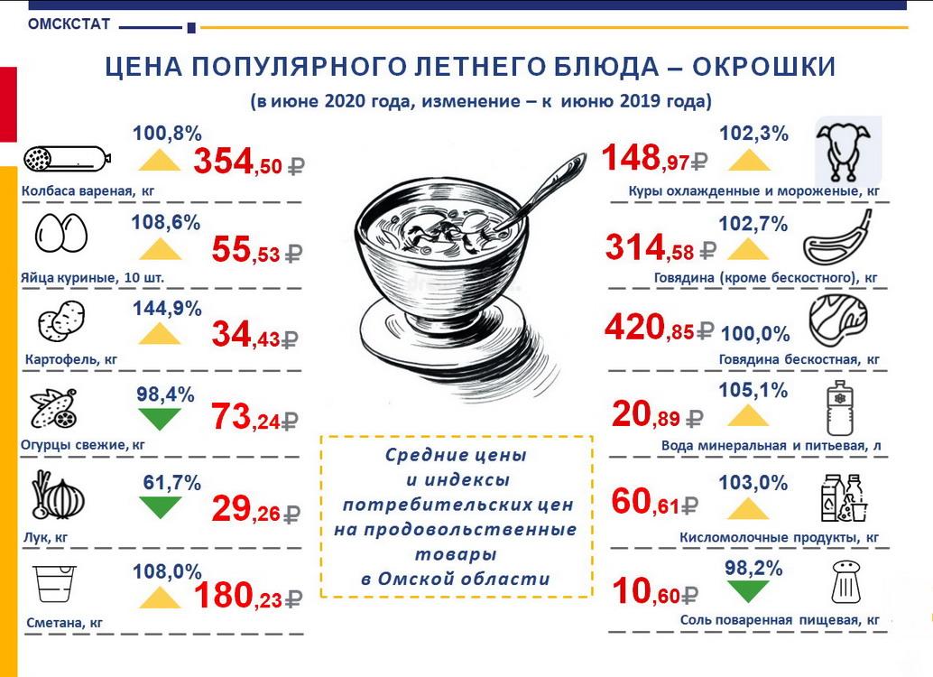 За год в Омской области окрошка подорожала на 27 % #Омск #Общество #Сегодня