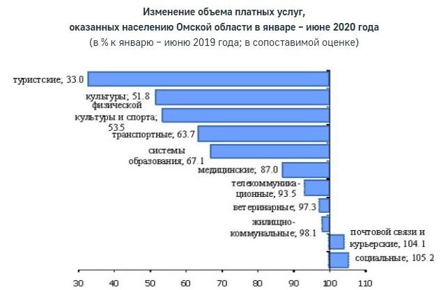 В самоизоляцию омичи чаще всего пользовались тремя видами услуг #Омск #Общество #Сегодня