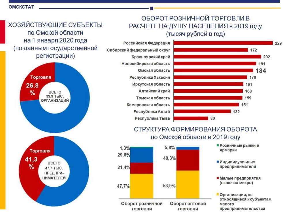 Из-за самоизоляции омская торговля оказалась в провале #Омск #Общество #Сегодня