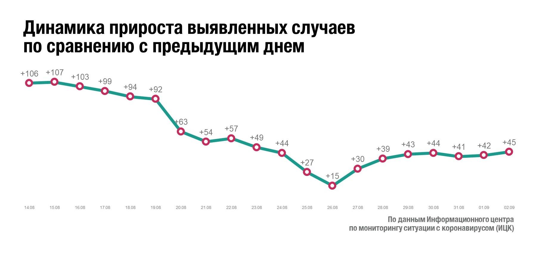 Коронавирусом заразились еще четыре десятка омичей #Новости #Общество #Омск