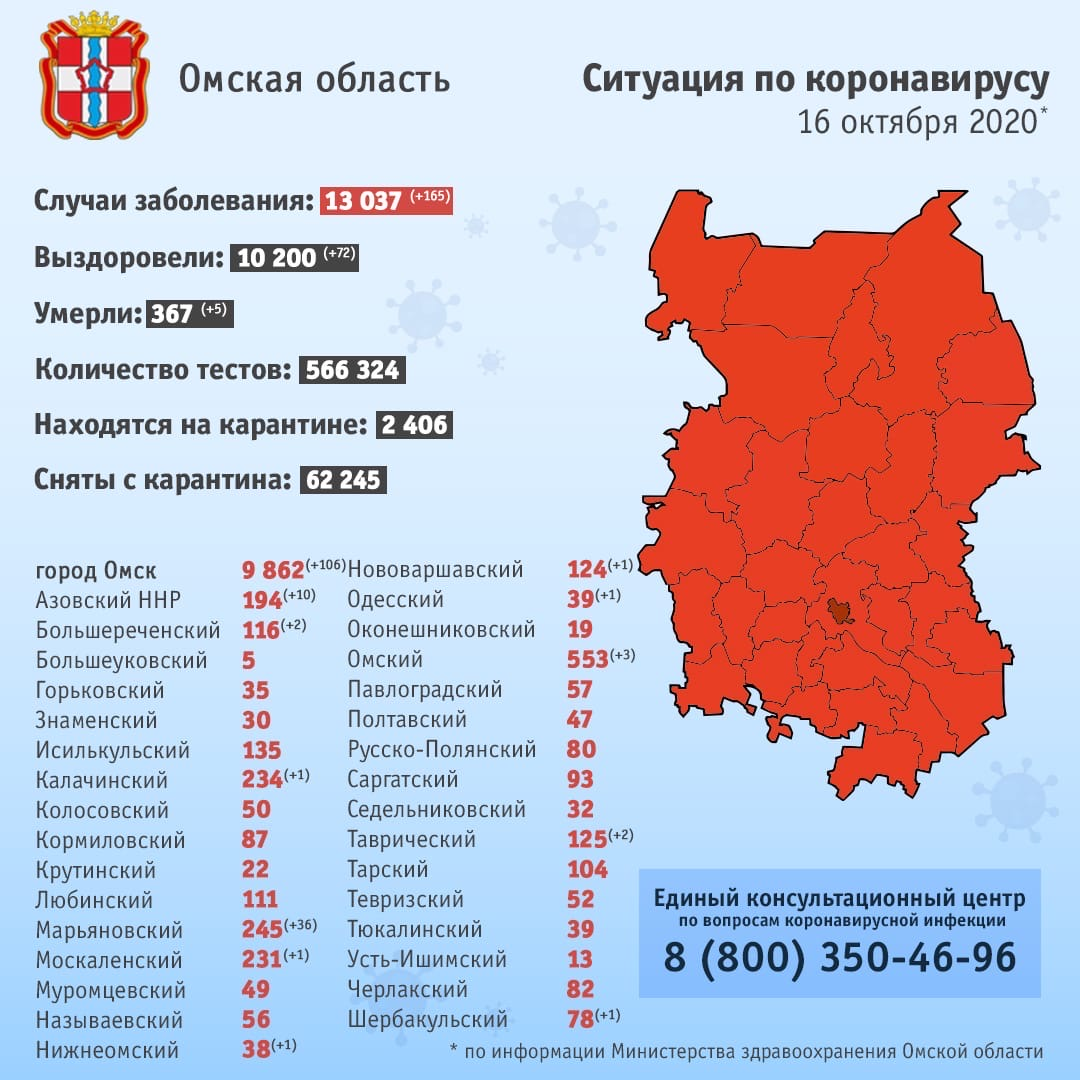 В Омской области произошли 2 мощные вспышки коронавируса #Новости #Общество #Омск