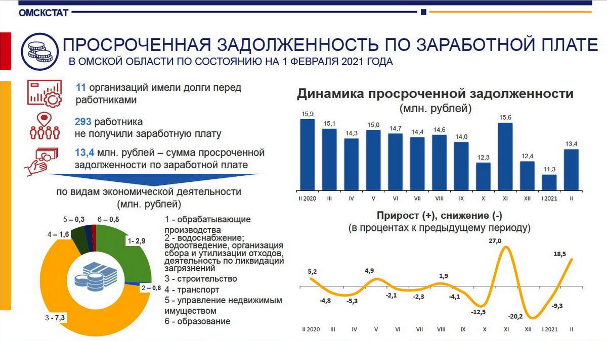 В Омской области долги по зарплатам выросли до 13 млн #Омск #Общество #Сегодня
