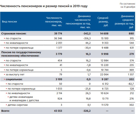 После реформы россиянам стали чаще отказывать в пенсии #Омск #Общество #Сегодня