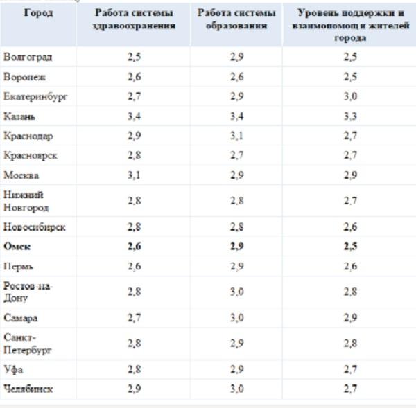 Омичи сильно недовольны здравоохранением во время пандемии #Новости #Общество #Омск