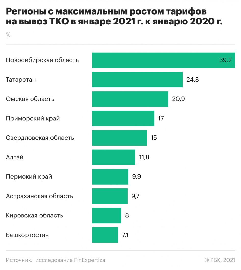 Рост «мусорного» тарифа в Омской области оказался одним из самых высоких по стране #Омск #Общество #Сегодня