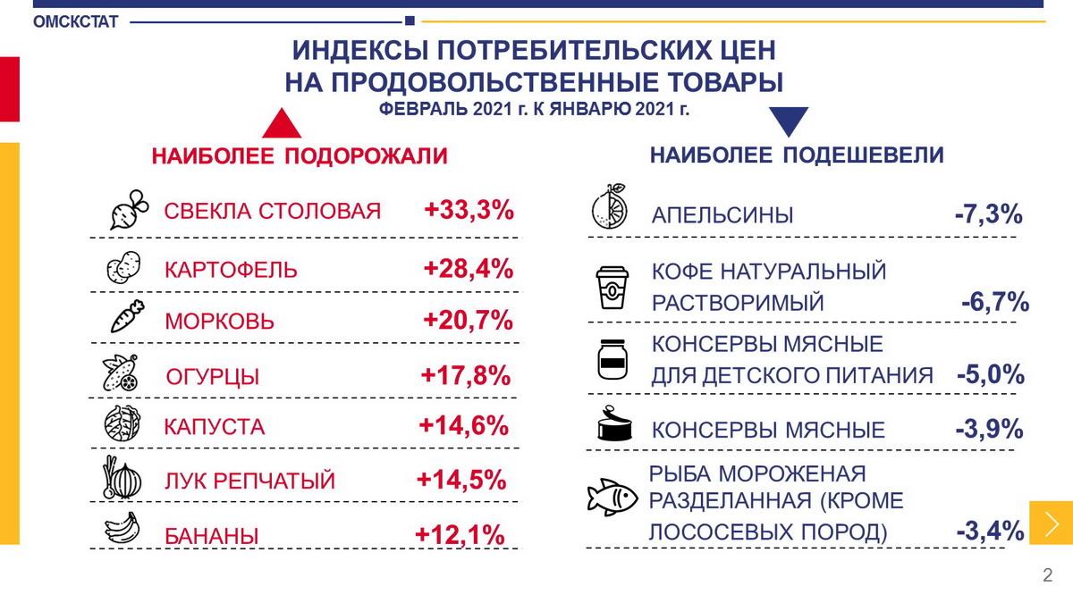 В Омске за месяц существенно подорожали составляющие винегрета #Новости #Общество #Омск