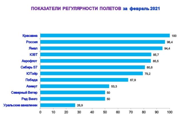 Омский аэропорт назвал самого непунктуального перевозчика #Новости #Общество #Омск