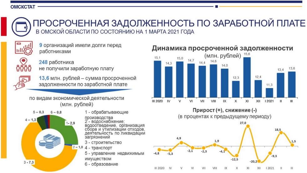 В Омской области выросли долги по зарплатам в сфере образования #Омск #Общество #Сегодня