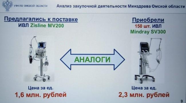 Солдатова закупала бесполезные аппараты ИВЛ и платила за них втридорога