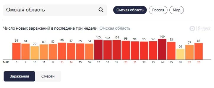 Больных ковидом в Омской области снова около сотни #Омск #Общество #Сегодня