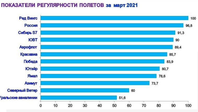 Стали известны авиакомпании, которые чаще всего задерживают вылеты из Омска #Новости #Общество #Омск