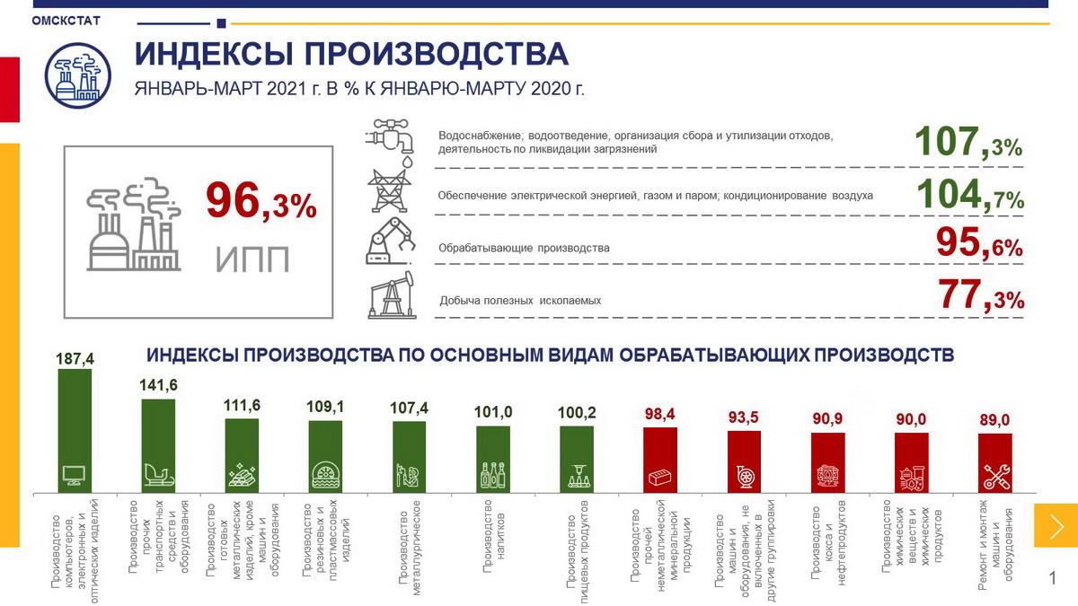 Омскстат: производство в регионе «скукожилось»