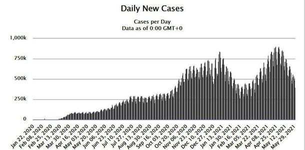 В мире зафиксирован минимум COVID-случаев с марта