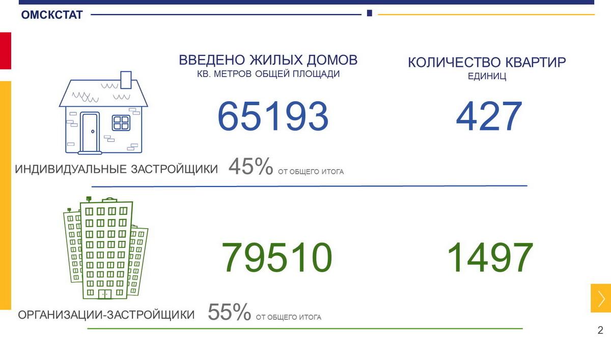В Омской области сдали около 150 тысяч «квадратов» жилья
