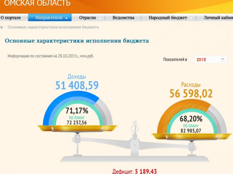Бюджет Омской области стал одним из самых открытых в России